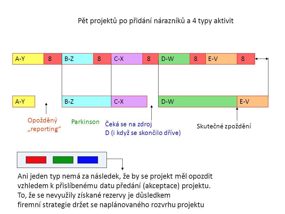 """Pět projektů po přidání nárazníků a 4 typy aktivit A-Y 8 B-Z 8 C-X 8 D-W 8 E-V 8 A-YB-ZC-XD-WE-V Opožděný """"reporting"""" Čeká se na zdroj D (i když se sk"""