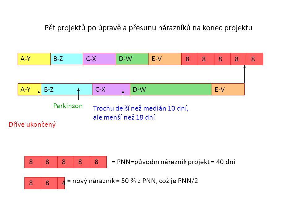 Pět projektů po úpravě a přesunu nárazníků na konec projektu A-YB-ZC-XD-WE-V 8 8 8 8 8 A-YB-ZC-XD-W Parkinson Trochu delší než medián 10 dní, ale menš
