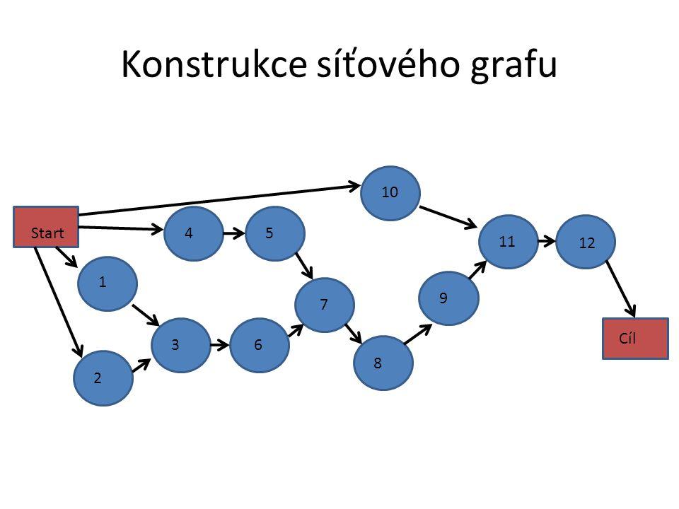 Konstrukce síťového grafu 12 2 1 3 4 5 6 7 9 10 8 11 Start Cíl