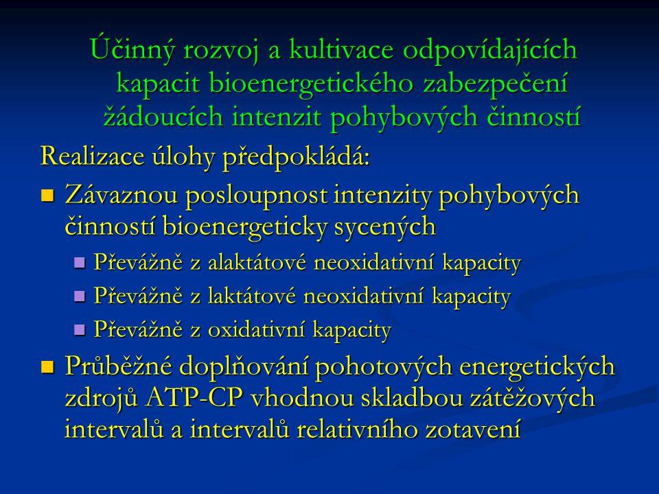 Účinný rozvoj a kultivace odpovídajících kapacit bioenergetického zabezpečení žádoucích intenzit pohybových činností Účinný rozvoj a kultivace odpovídajících kapacit bioenergetického zabezpečení žádoucích intenzit pohybových činností Realizace úlohy předpokládá: Závaznou posloupnost intenzity pohybových činností bioenergeticky sycených Závaznou posloupnost intenzity pohybových činností bioenergeticky sycených Převážně z alaktátové neoxidativní kapacity Převážně z alaktátové neoxidativní kapacity Převážně z laktátové neoxidativní kapacity Převážně z laktátové neoxidativní kapacity Převážně z oxidativní kapacity Převážně z oxidativní kapacity Průběžné doplňování pohotových energetických zdrojů ATP-CP vhodnou skladbou zátěžových intervalů a intervalů relativního zotavení Průběžné doplňování pohotových energetických zdrojů ATP-CP vhodnou skladbou zátěžových intervalů a intervalů relativního zotavení