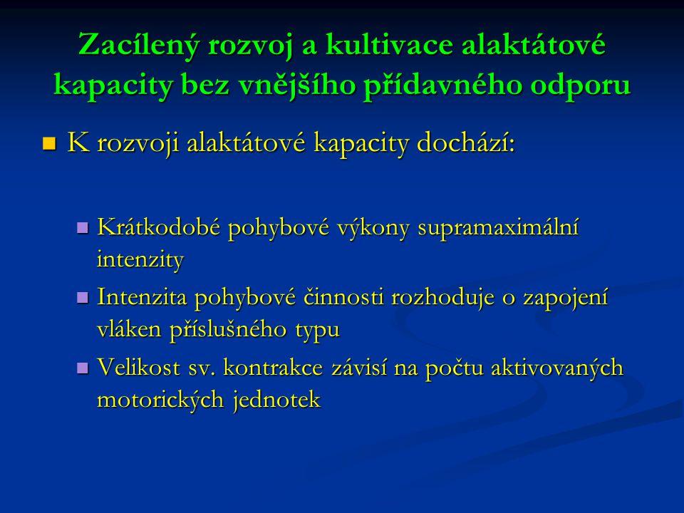 Zacílený rozvoj a kultivace alaktátové kapacity bez vnějšího přídavného odporu K rozvoji alaktátové kapacity dochází: K rozvoji alaktátové kapacity dochází: Krátkodobé pohybové výkony supramaximální intenzity Krátkodobé pohybové výkony supramaximální intenzity Intenzita pohybové činnosti rozhoduje o zapojení vláken příslušného typu Intenzita pohybové činnosti rozhoduje o zapojení vláken příslušného typu Velikost sv.