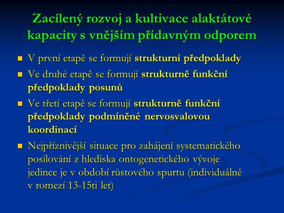 Zacílený rozvoj a kultivace alaktátové kapacity s vnějším přídavným odporem V první etapě se formují strukturní předpoklady V první etapě se formují strukturní předpoklady Ve druhé etapě se formují strukturně funkční předpoklady posunů Ve druhé etapě se formují strukturně funkční předpoklady posunů Ve třetí etapě se formují strukturně funkční předpoklady podmíněné nervosvalovou koordinací Ve třetí etapě se formují strukturně funkční předpoklady podmíněné nervosvalovou koordinací Nejpříznivější situace pro zahájení systematického posilování z hlediska ontogenetického vývoje jedince je v období růstového spurtu (individuálně v romezí 13-15ti let) Nejpříznivější situace pro zahájení systematického posilování z hlediska ontogenetického vývoje jedince je v období růstového spurtu (individuálně v romezí 13-15ti let)