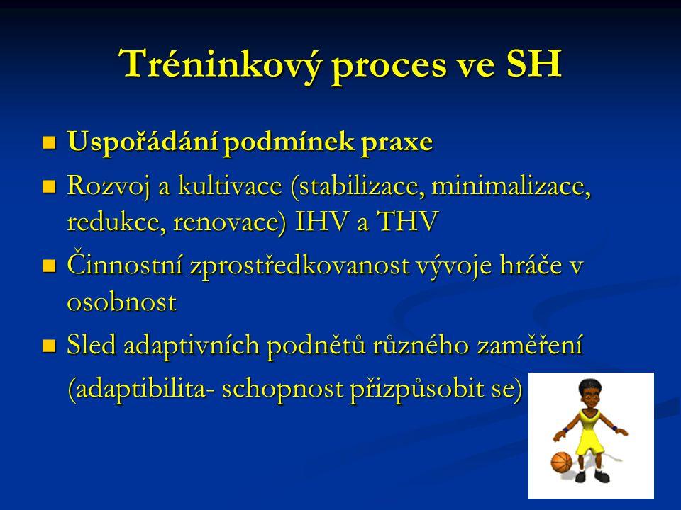 Tréninkový proces ve SH Uspořádání podmínek praxe Uspořádání podmínek praxe Rozvoj a kultivace (stabilizace, minimalizace, redukce, renovace) IHV a THV Rozvoj a kultivace (stabilizace, minimalizace, redukce, renovace) IHV a THV Činnostní zprostředkovanost vývoje hráče v osobnost Činnostní zprostředkovanost vývoje hráče v osobnost Sled adaptivních podnětů různého zaměření Sled adaptivních podnětů různého zaměření (adaptibilita- schopnost přizpůsobit se)