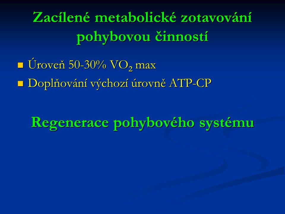 Zacílené metabolické zotavování pohybovou činností Úroveň 50-30% VO 2 max Úroveň 50-30% VO 2 max Doplňování výchozí úrovně ATP-CP Doplňování výchozí úrovně ATP-CP Regenerace pohybového systému