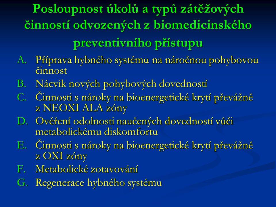 Posloupnost úkolů a typů zátěžových činností odvozených z biomedicinského preventivního přístupu A.Příprava hybného systému na náročnou pohybovou činnost B.Nácvik nových pohybových dovedností C.Činnosti s nároky na bioenergetické krytí převážně z NEOXI ALA zóny D.Ověření odolnosti naučených dovedností vůči metabolickému diskomfortu E.Činnosti s nároky na bioenergetické krytí převážně z OXI zóny F.Metabolické zotavování G.Regenerace hybného systému
