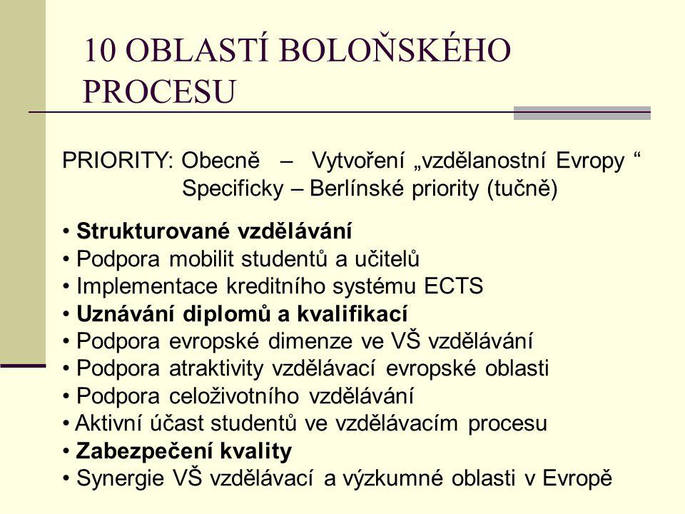 """10 OBLASTÍ BOLOŇSKÉHO PROCESU PRIORITY: Obecně – Vytvoření """"vzdělanostní Evropy Specificky – Berlínské priority (tučně) Strukturované vzdělávání Podpora mobilit studentů a učitelů Implementace kreditního systému ECTS Uznávání diplomů a kvalifikací Podpora evropské dimenze ve VŠ vzdělávání Podpora atraktivity vzdělávací evropské oblasti Podpora celoživotního vzdělávání Aktivní účast studentů ve vzdělávacím procesu Zabezpečení kvality Synergie VŠ vzdělávací a výzkumné oblasti v Evropě"""