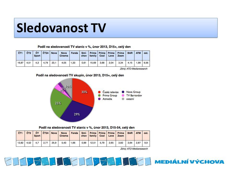 Sledovanost TV