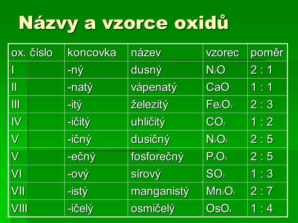 Názvy a vzorce oxidů ox. číslo koncovkanázevvzorecpoměr I-nýdusný N2ON2ON2ON2O 2 : 1 II-natývápenatýCaO 1 : 1 III-itýželezitý Fe 2 O 3 2 : 3 IV-ičitýu