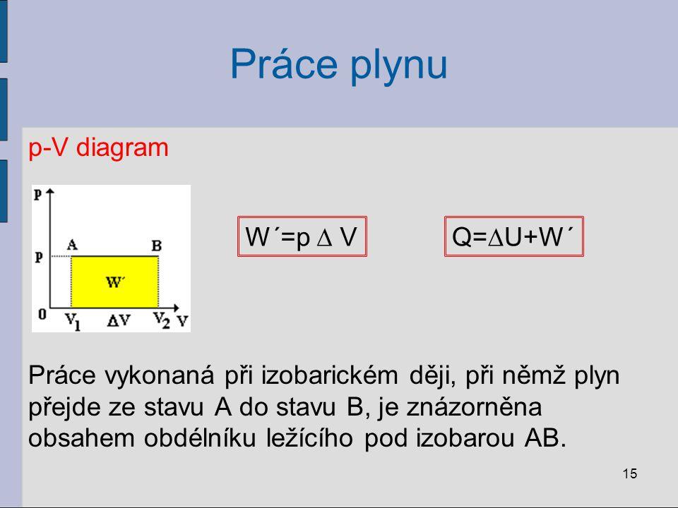 Práce plynu p-V diagram Práce vykonaná při izobarickém ději, při němž plyn přejde ze stavu A do stavu B, je znázorněna obsahem obdélníku ležícího pod