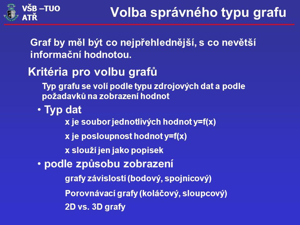 VŠB –TUO ATŘ Profesionální vzhled Klasický graf Graf by měl zdůrazňovat informace, které jsou podstatné a naopak skrýt nepotřebné.