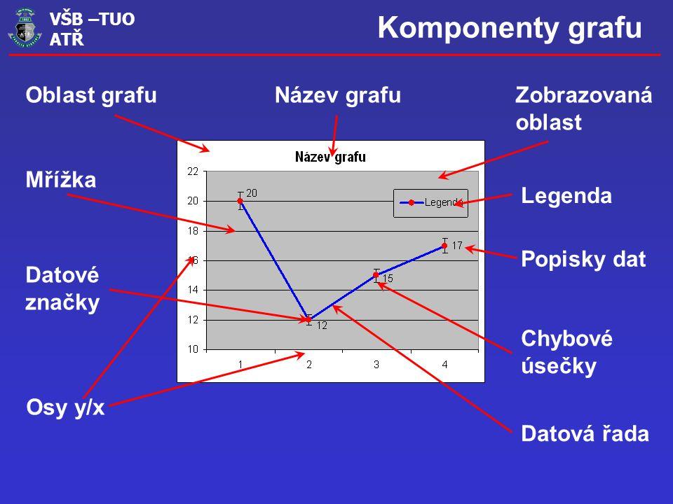 VŠB –TUO ATŘ Komponenty grafu Oblast grafuNázev grafuZobrazovaná oblast Mřížka Legenda Osy y/x Datové značky Popisky dat Chybové úsečky Datová řada