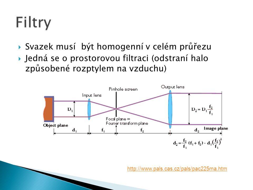  Svazek musí být homogenní v celém průřezu  Jedná se o prostorovou filtraci (odstraní halo způsobené rozptylem na vzduchu) Filtry http://www.pals.cas.cz/pals/pac225ma.htm