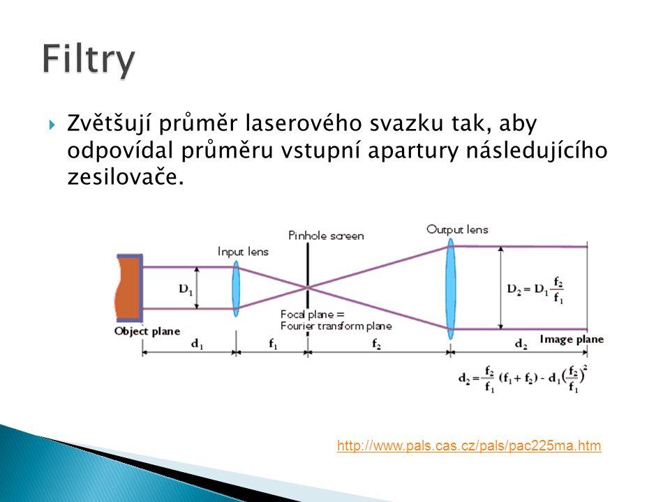  Zvětšují průměr laserového svazku tak, aby odpovídal průměru vstupní apartury následujícího zesilovače. http://www.pals.cas.cz/pals/pac225ma.htm