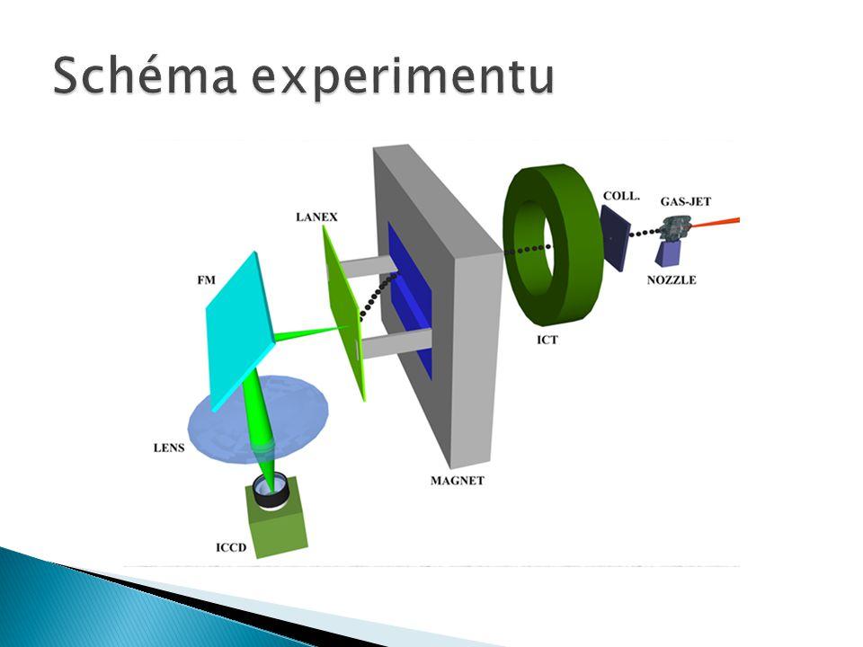 Schéma experimentu