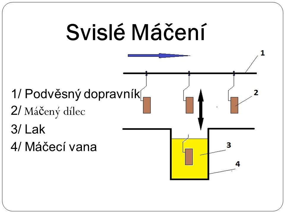 1/ Podvěsný dopravník 2/ Má č ený dílec 3/ Lak 4/ Máčecí vana