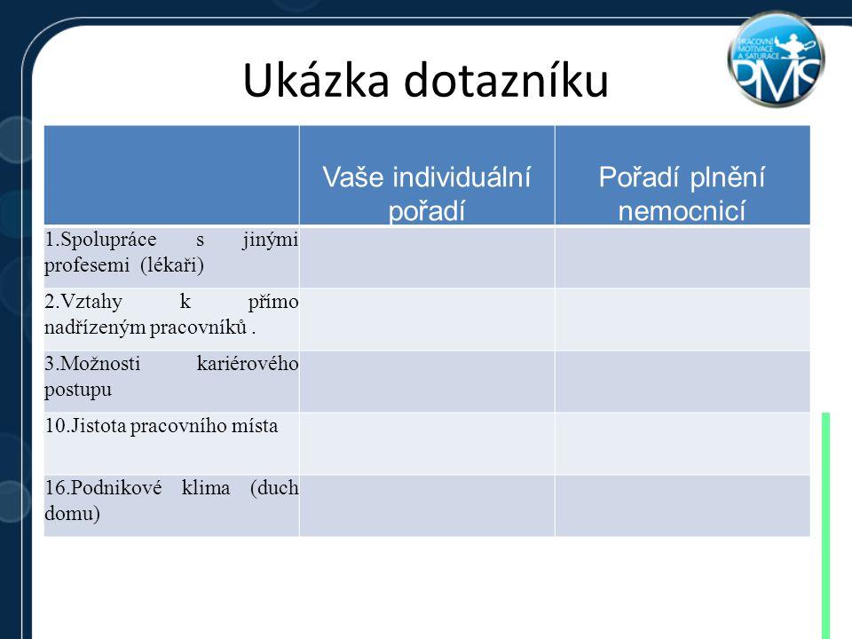 Ukázka dotazníku Vaše individuální pořadí Pořadí plnění nemocnicí 1.Spolupráce s jinými profesemi (lékaři) 2.Vztahy k přímo nadřízeným pracovníků. 3.M