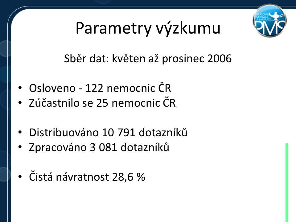 Parametry výzkumu Sběr dat: květen až prosinec 2006 Osloveno - 122 nemocnic ČR Zúčastnilo se 25 nemocnic ČR Distribuováno 10 791 dotazníků Zpracováno