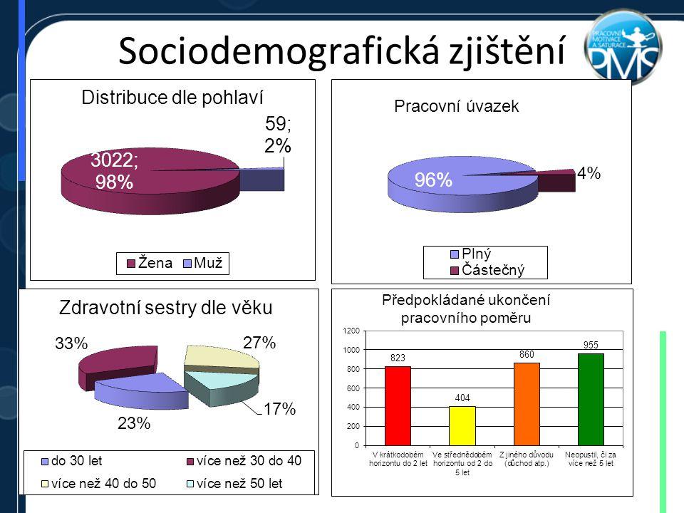 Sociodemografická zjištění