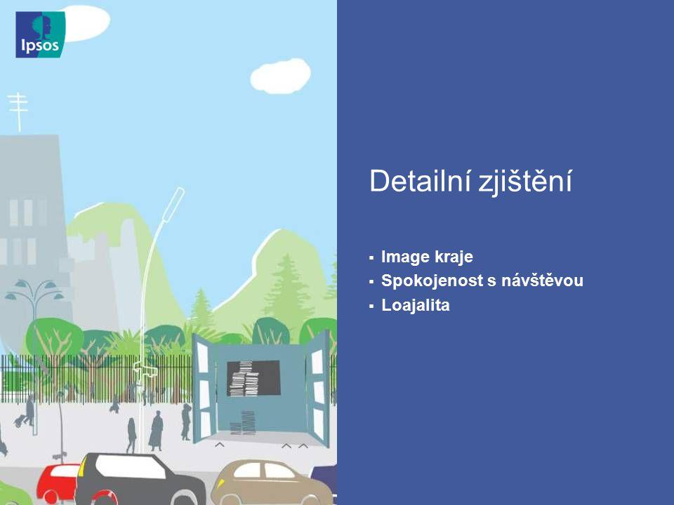 MSK 11 Detailní zjištění  Image kraje  Spokojenost s návštěvou  Loajalita