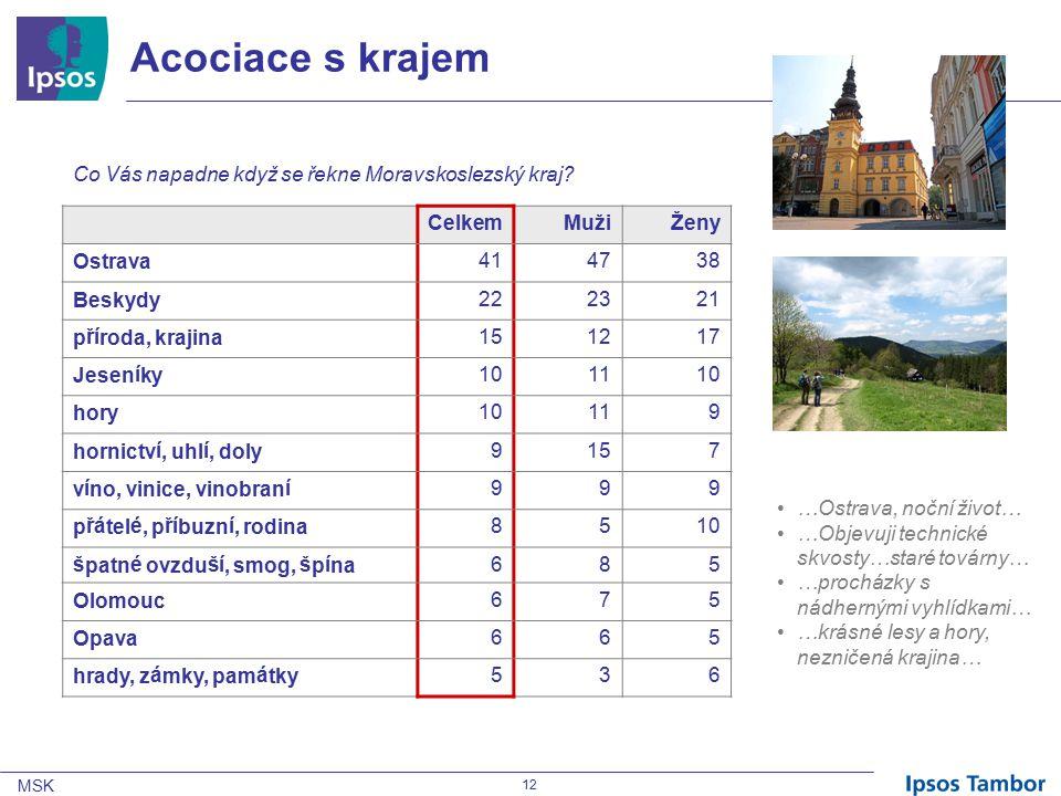 MSK 12 Acociace s krajem CelkemMužiŽeny Ostrava414738 Beskydy222321 příroda, krajina151217 Jeseníky101110 hory10119 hornictví, uhlí, doly9157 víno, vinice, vinobraní999 přátelé, příbuzní, rodina8510 špatné ovzduší, smog, špína685 Olomouc675 Opava665 hrady, zámky, památky536 Co Vás napadne když se řekne Moravskoslezský kraj.