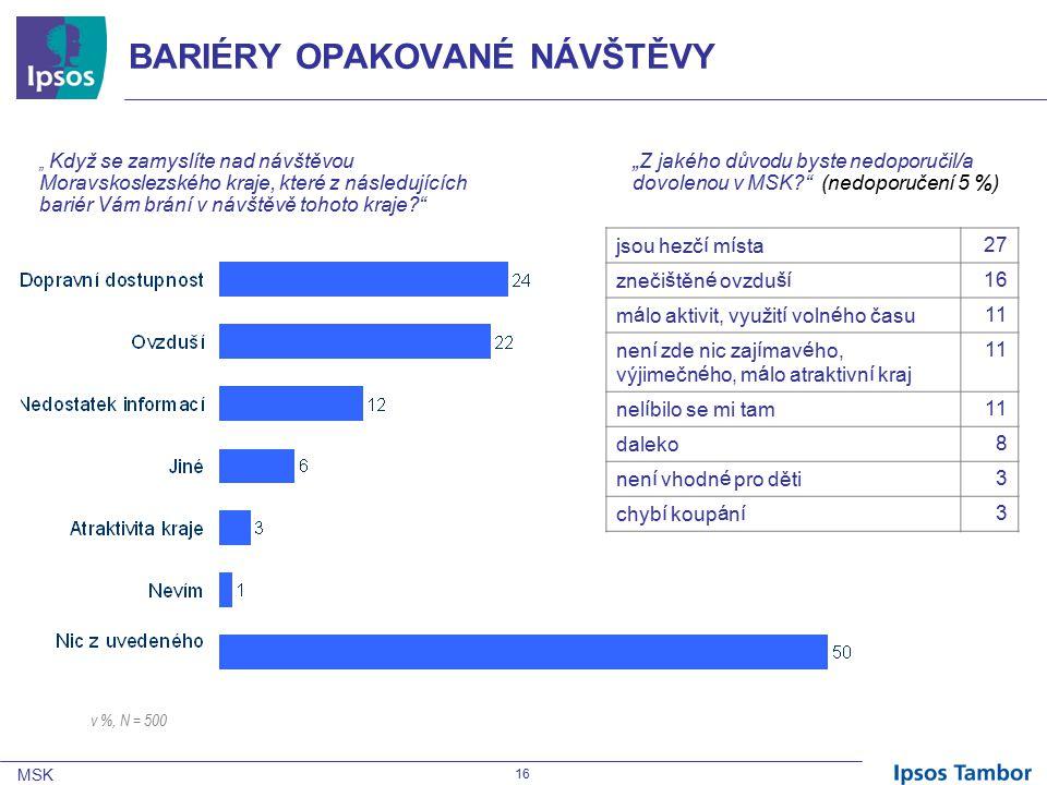 """MSK 16 BARIÉRY OPAKOVANÉ NÁVŠTĚVY """" Když se zamyslíte nad návštěvou Moravskoslezského kraje, které z následujících bariér Vám brání v návštěvě tohoto kraje """"Z jakého důvodu byste nedoporučil/a dovolenou v MSK (nedoporučení 5 %) v %, N = 500 jsou hezčí místa27 znečištěné ovzduší16 málo aktivit, využití volného času11 není zde nic zajímavého, výjimečného, málo atraktivní kraj 11 nelíbilo se mi tam11 daleko8 není vhodné pro děti3 chybí koupání3"""