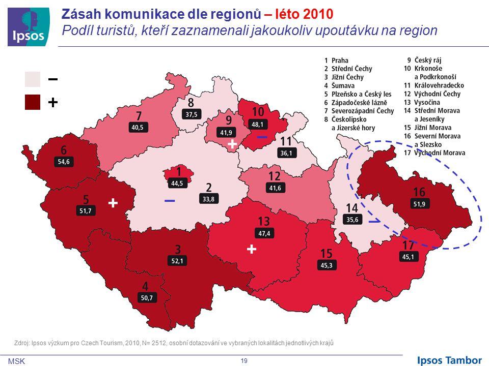 MSK 19 Zásah komunikace dle regionů – léto 2010 Podíl turistů, kteří zaznamenali jakoukoliv upoutávku na region + + + – – – Zdroj: Ipsos výzkum pro Czech Tourism, 2010, N= 2512, osobní dotazování ve vybraných lokalitách jednotlivých krajů