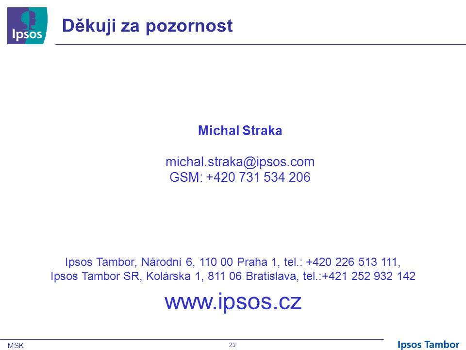 MSK 23 Děkuji za pozornost Michal Straka michal.straka@ipsos.com GSM: +420 731 534 206 Ipsos Tambor, Národní 6, 110 00 Praha 1, tel.: +420 226 513 111, Ipsos Tambor SR, Kolárska 1, 811 06 Bratislava, tel.:+421 252 932 142 www.ipsos.cz