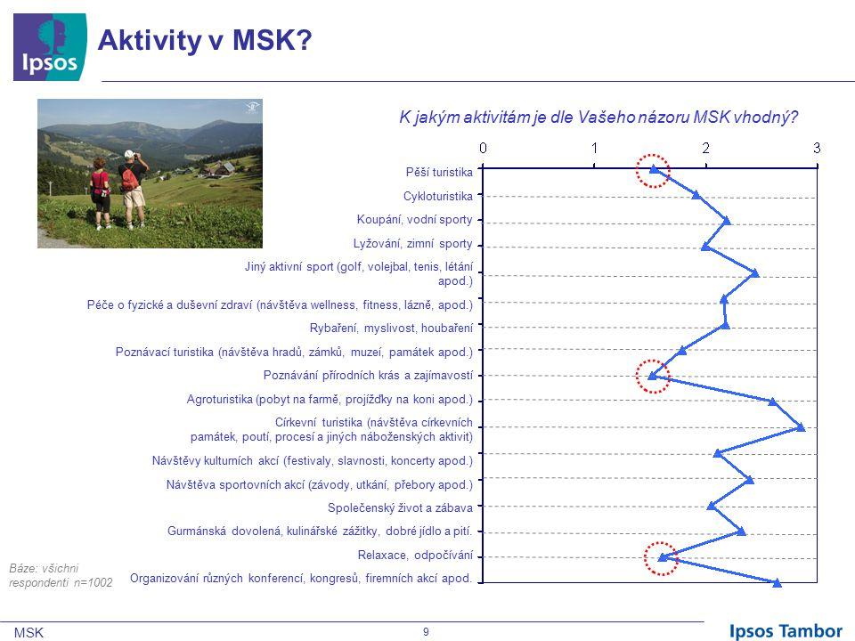 MSK 9 Aktivity v MSK. K jakým aktivitám je dle Vašeho názoru MSK vhodný.