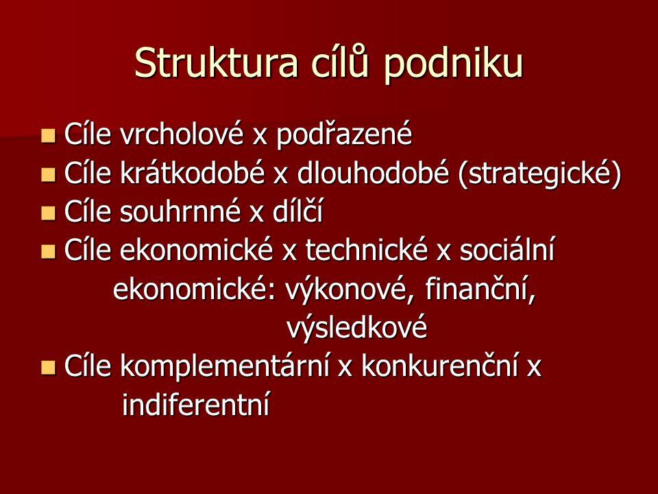Struktura cílů podniku Cíle vrcholové x podřazené Cíle vrcholové x podřazené Cíle krátkodobé x dlouhodobé (strategické) Cíle krátkodobé x dlouhodobé (strategické) Cíle souhrnné x dílčí Cíle souhrnné x dílčí Cíle ekonomické x technické x sociální Cíle ekonomické x technické x sociální ekonomické: výkonové, finanční, ekonomické: výkonové, finanční, výsledkové výsledkové Cíle komplementární x konkurenční x Cíle komplementární x konkurenční x indiferentní indiferentní
