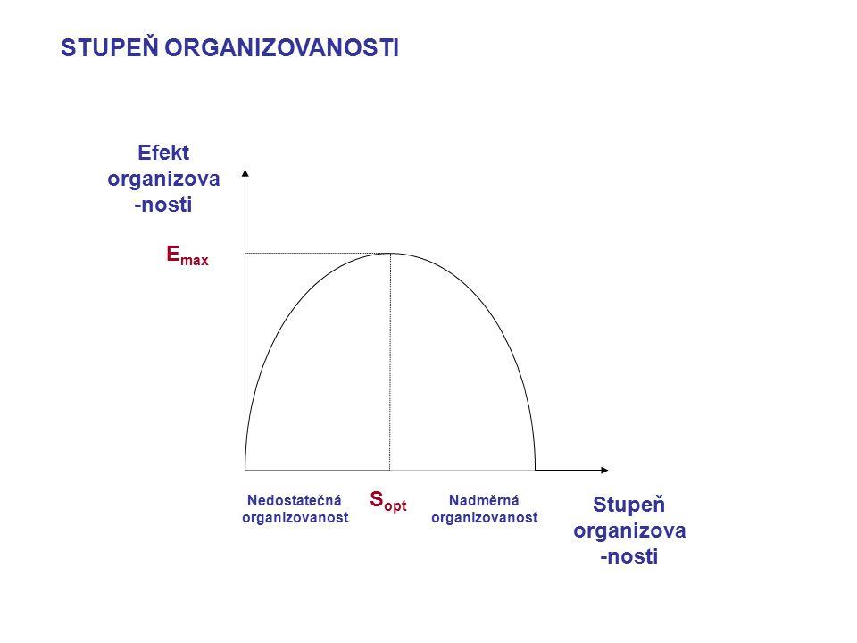 Nedostatečná organizovanost Nadměrná organizovanost S opt Efekt organizova -nosti Stupeň organizova -nosti E max STUPEŇ ORGANIZOVANOSTI