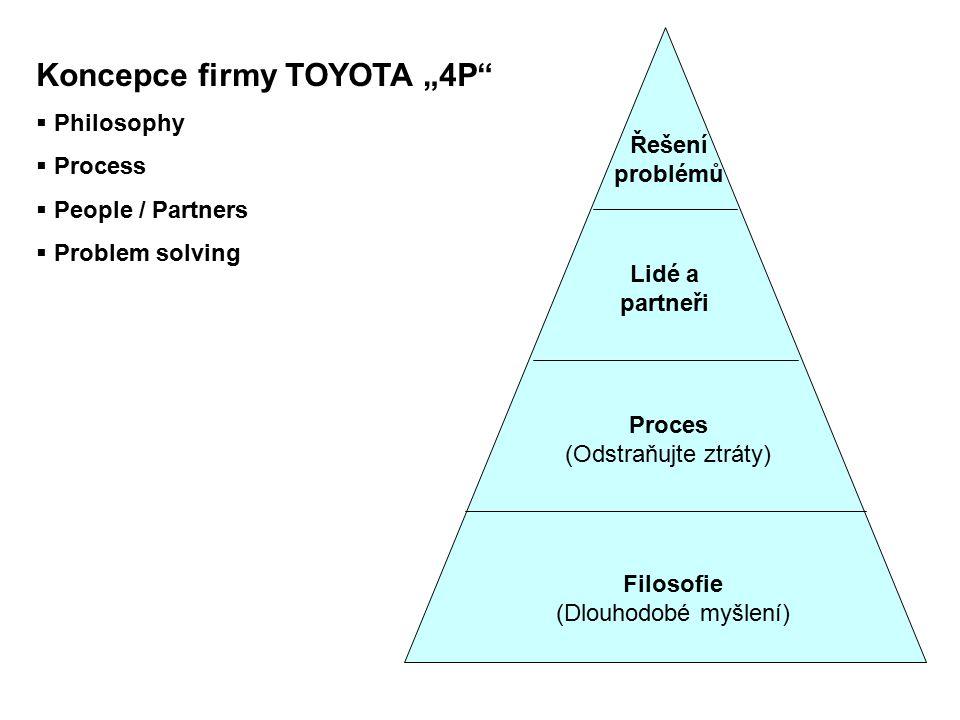 """Koncepce firmy TOYOTA """"4P""""  Philosophy  Process  People / Partners  Problem solving Filosofie (Dlouhodobé myšlení) Proces (Odstraňujte ztráty) Lid"""