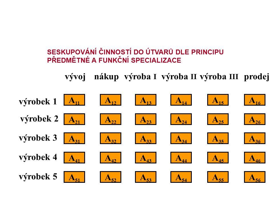 vývojnákupvýroba I výroba II výroba III prodej výrobek 1 výrobek 2 výrobek 3 výrobek 4 výrobek 5 A 11 A 21 A 31 A 51 A 41 A 22 A 12 A 32 A 26 A 25 A 2
