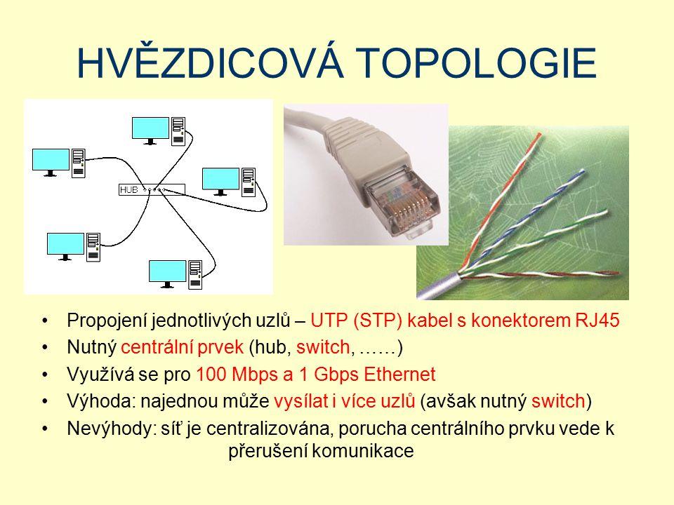 HVĚZDICOVÁ TOPOLOGIE Propojení jednotlivých uzlů – UTP (STP) kabel s konektorem RJ45 Nutný centrální prvek (hub, switch, ……) Využívá se pro 100 Mbps a