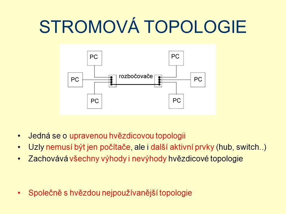 STROMOVÁ TOPOLOGIE Jedná se o upravenou hvězdicovou topologii Uzly nemusí být jen počítače, ale i další aktivní prvky (hub, switch..) Zachovává všechn