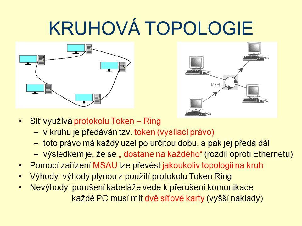 KRUHOVÁ TOPOLOGIE Síť využívá protokolu Token – Ring –v kruhu je předáván tzv. token (vysílací právo) –toto právo má každý uzel po určitou dobu, a pak
