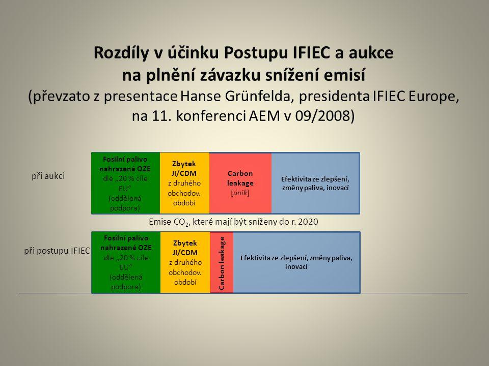 Rozdíly v účinku Postupu IFIEC a aukce na plnění závazku snížení emisí (převzato z presentace Hanse Grünfelda, presidenta IFIEC Europe, na 11. konfere