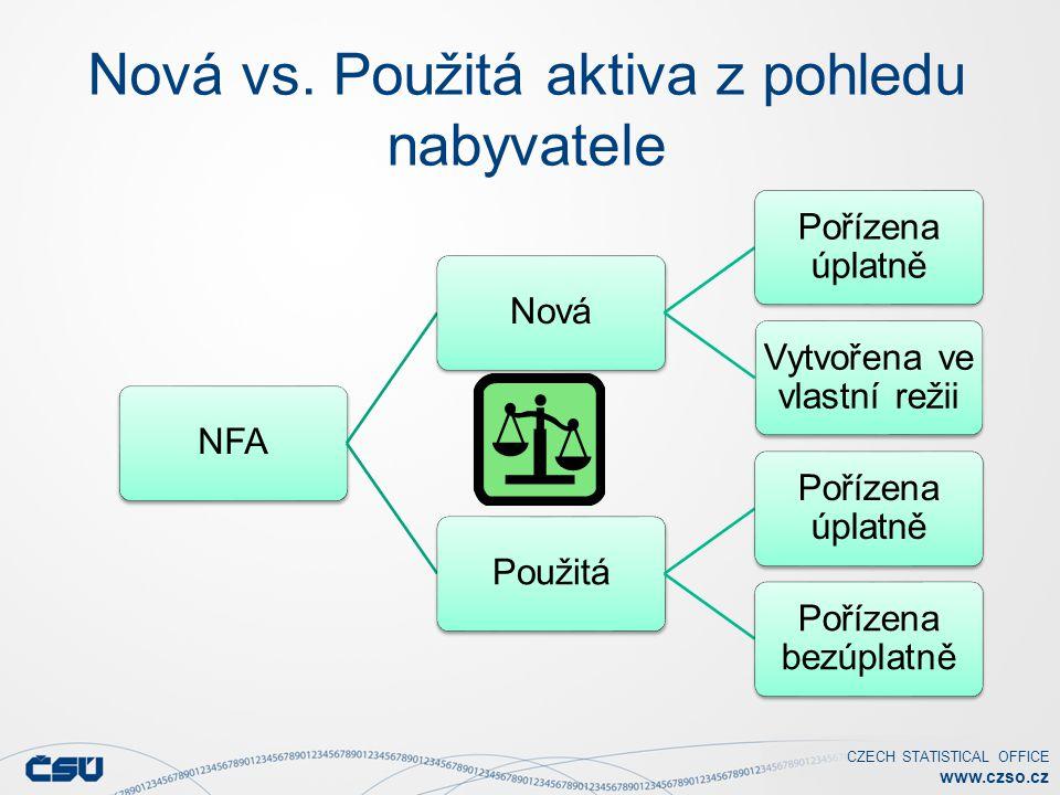 CZECH STATISTICAL OFFICE www.czso.cz Nová vs. Použitá aktiva z pohledu nabyvatele