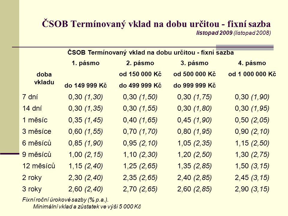 ČSOB Termínovaný vklad na dobu určitou - fixní sazba listopad 2009 (listopad 2008) ČSOB Termínovaný vklad na dobu určitou - fixní sazba doba vkladu 1.