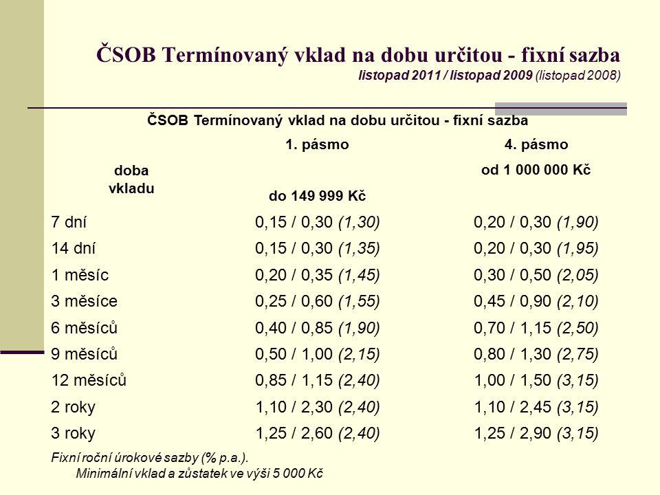 ČSOB Termínovaný vklad na dobu určitou - fixní sazba listopad 2011 / listopad 2009 (listopad 2008) ČSOB Termínovaný vklad na dobu určitou - fixní sazb