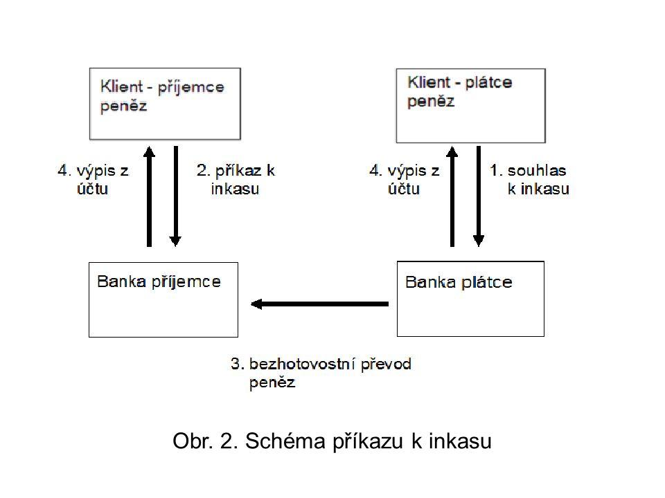 Obr. 2. Schéma příkazu k inkasu