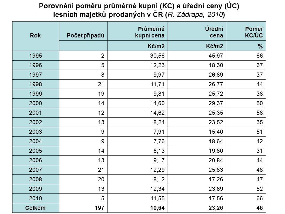 RokPočet případů Průměrná kupní cena Úřední cena Poměr KC/ÚC Kč/m2 % 1995230,5645,9766 1996512,2318,3067 199789,9726,8937 19982111,7126,7744 1999199,8