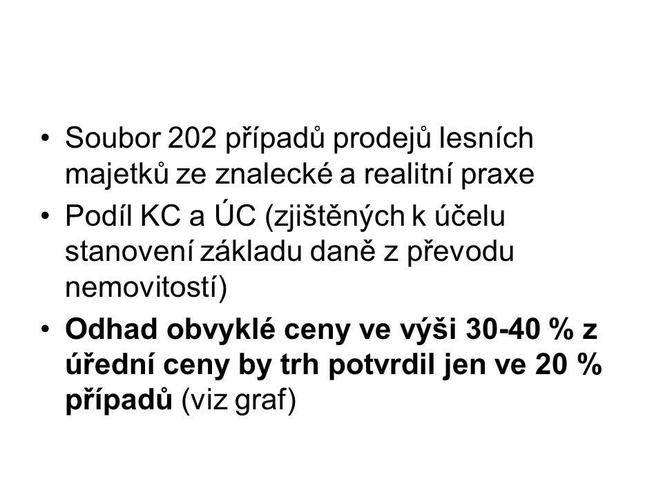 Soubor 202 případů prodejů lesních majetků ze znalecké a realitní praxe Podíl KC a ÚC (zjištěných k účelu stanovení základu daně z převodu nemovitostí
