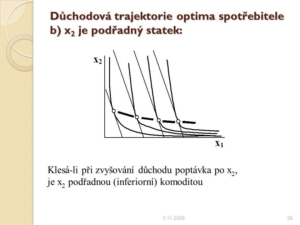 Důchodová trajektorie optima spotřebitele b) x 2 je podřadný statek: 5.11.200929 Klesá-li při zvyšování důchodu poptávka po x 2, je x 2 podřadnou (inferiorní) komoditou