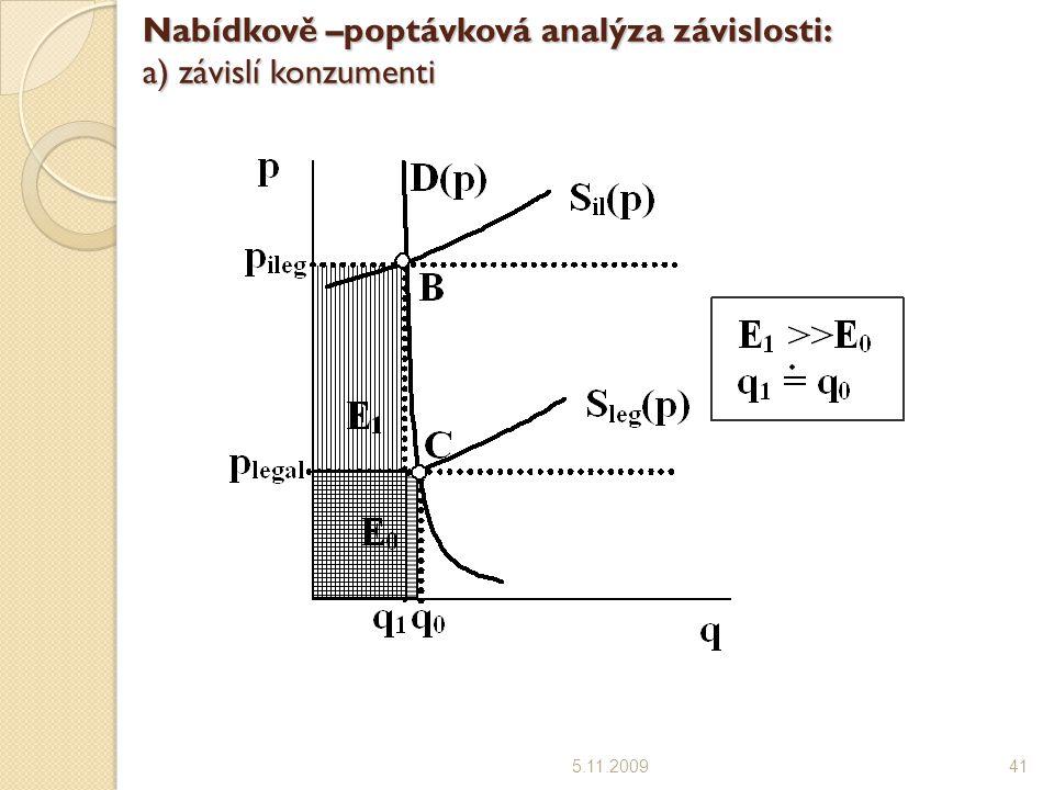 Nabídkově –poptávková analýza závislosti: a) závislí konzumenti 5.11.200941