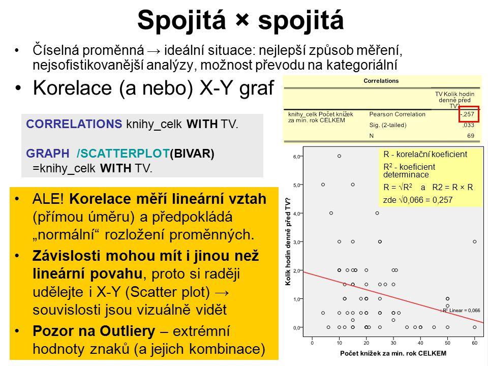 Spojitá × spojitá Číselná proměnná → ideální situace: nejlepší způsob měření, nejsofistikovanější analýzy, možnost převodu na kategoriální Korelace (a nebo) X-Y graf CORRELATIONS knihy_celk WITH TV.