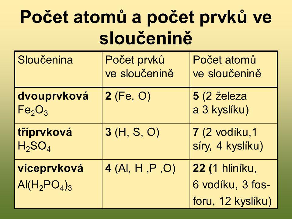 Počet atomů a počet prvků ve sloučenině SloučeninaPočet prvků ve sloučenině Počet atomů ve sloučenině dvouprvková Fe 2 O 3 2 (Fe, O)5 (2 železa a 3 ky