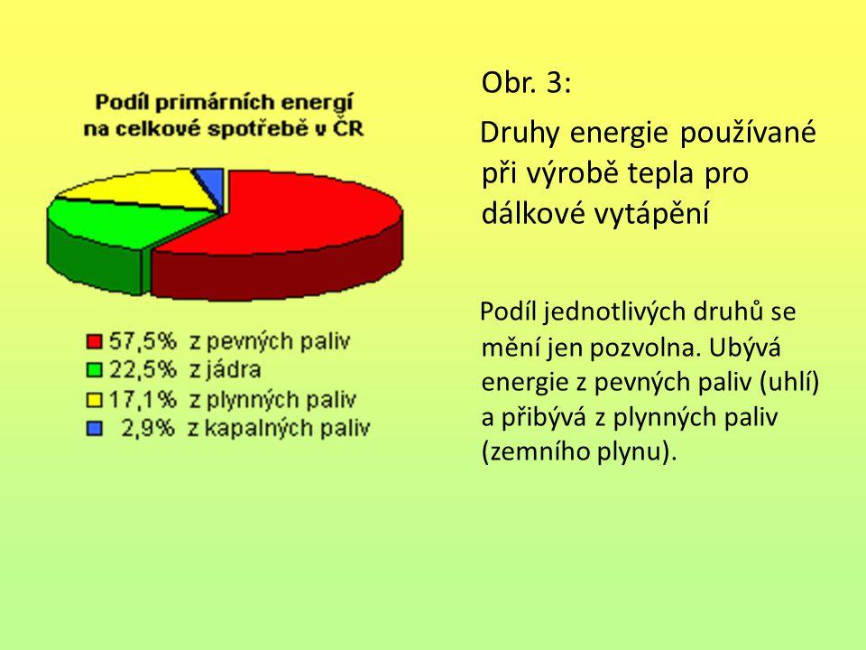 Obr. 3: Druhy energie používané při výrobě tepla pro dálkové vytápění Podíl jednotlivých druhů se mění jen pozvolna. Ubývá energie z pevných paliv (uh