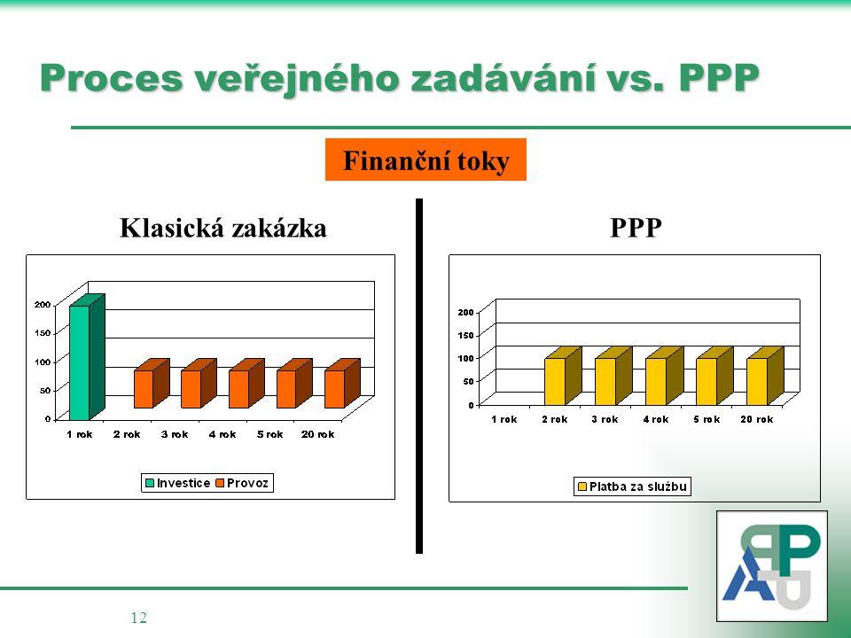 12 Klasická zakázka PPP Proces veřejného zadávání vs. PPP Finanční toky