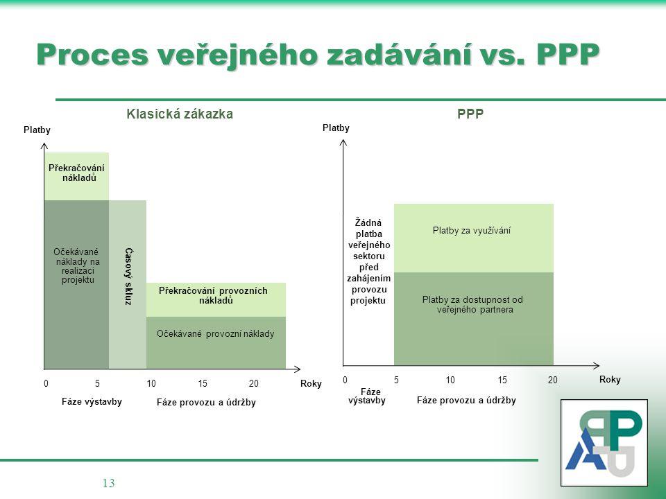 13 Proces veřejného zadávání vs. PPP PPP Roky 01051520 Fáze výstavby Fáze provozu a údržby Platby Žádná platba veřejného sektoru před zahájením provoz