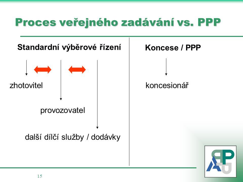 15 Proces veřejného zadávání vs. PPP Standardní výběrové řízení Koncese / PPP zhotovitel provozovatel další dílčí služby / dodávky koncesionář